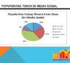 Rumah Data Indonesia: Syuryadi Paling Populer di Facebook