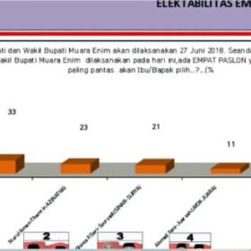 Survei LKPI: Elektabilitas Syamsul Hanan Tempati Urutan Pertama