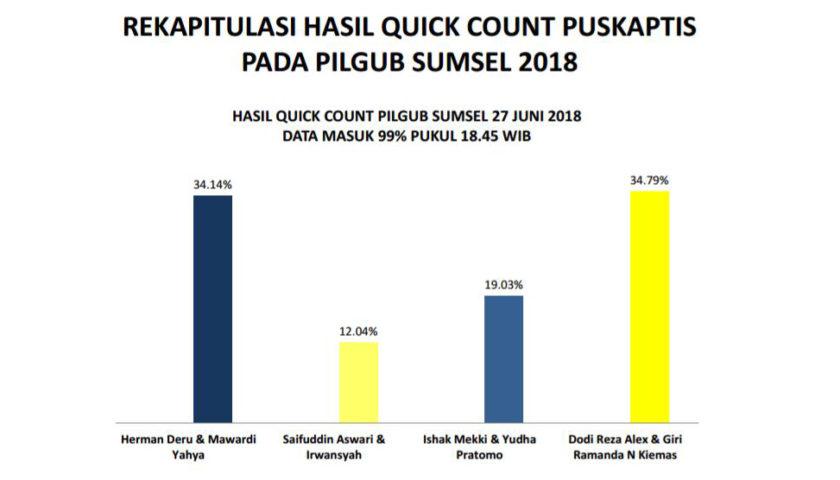 Quick Count Puskaptis Pukul 18.45 WIB, Input Data 99 Persen Dodi Giri Unggul 0,45 Persen