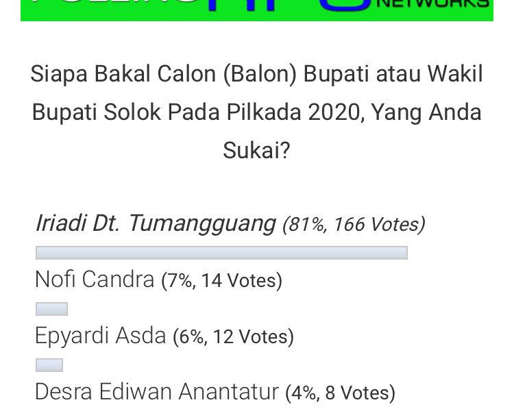 Polling Secara Online, Iriadi Calon Bupati Solok Raih Persentase Tertinggi
